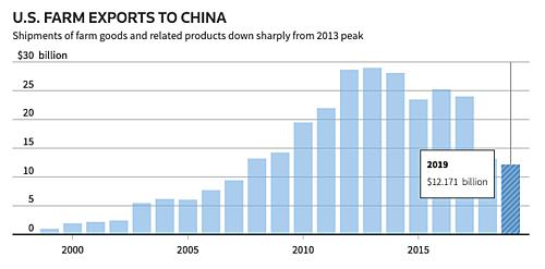 Xuất khẩu nông sản của Mỹ vào Trung Quốc chỉ đạt hơn 12 tỷ USD năm 2019. Đồ hoạ: Reuters