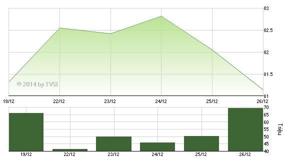 Diễn biến HNX-Index tuần từ 22/12 đến 26/12