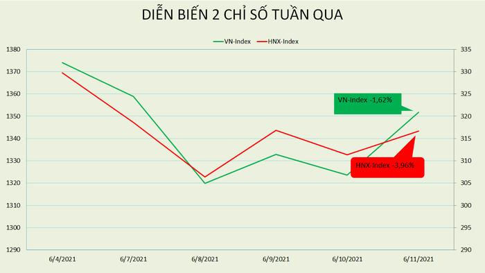[BizSTOCK] VN-Index giảm 1,7% sau một tuần sóng gió và nghẽn lệnh, PE thị trường vẫn ở mức 18,5 lần