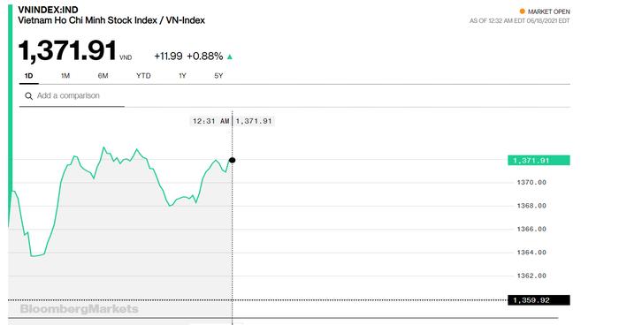 Chứng khoán 18/6: Gần 250 mã tăng điểm trên HOSE, VN-Index tạm dừng phiên sáng ở 1.371 điểm