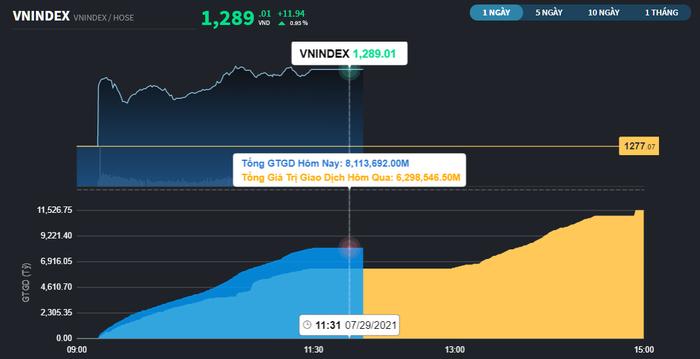 Chứng khoán 29/7: VN-Index lên sát 1.290 điểm, các trụ lại trầm lắng một cách lạ thường