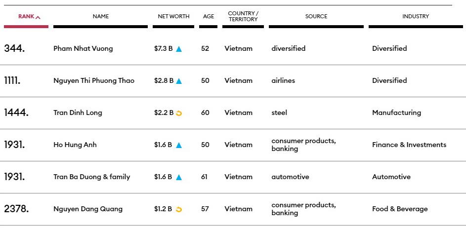 Việt Nam có 6 tỷ phú góp mặt  trong danh sách người giàu nhất thế giới của Forbes