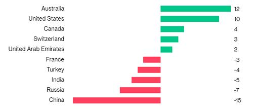 5 quốc gia có lượng triệu phú USD di cư đến (màu xanh) và đi (màu đỏ) nhiều nhất. Đơn vị: nghìn người.
