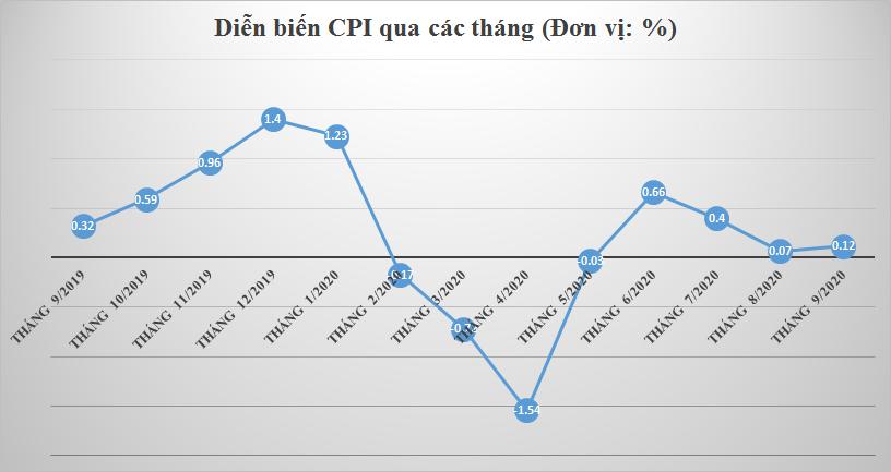 CPI tháng 9 tăng thấp nhất 5 năm