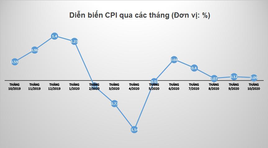 CPI tháng 10 chỉ tăng chưa đầy 0,1%
