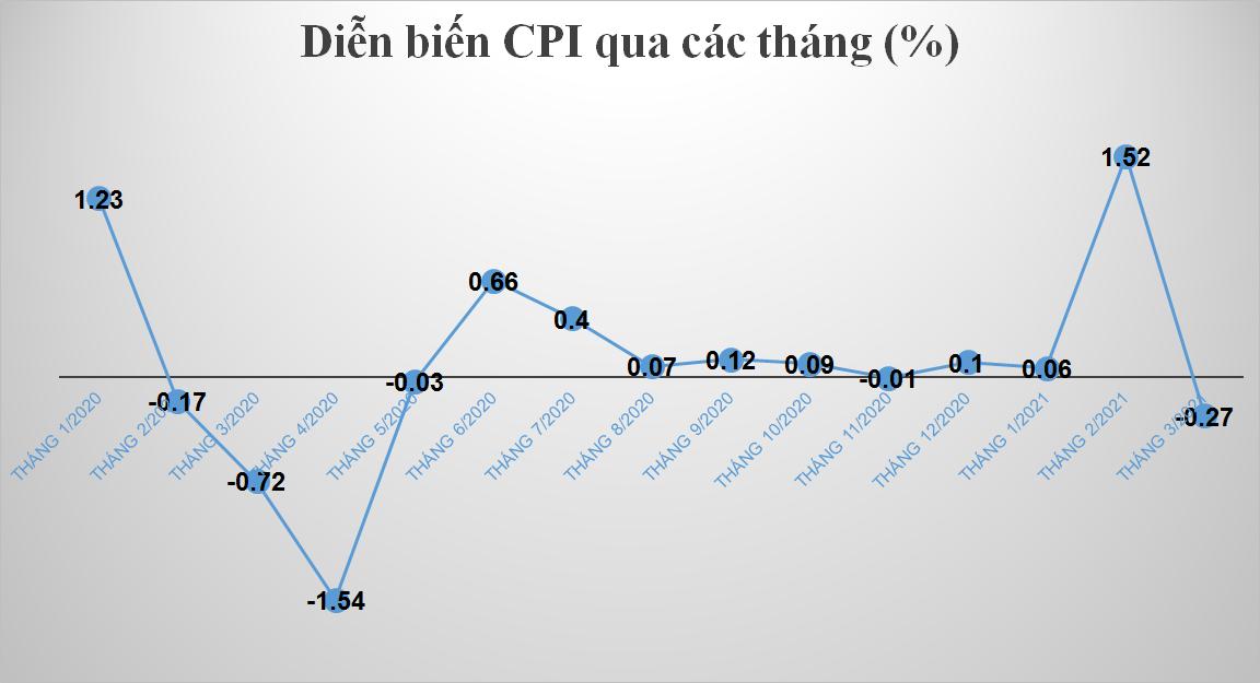 CPI quý 1/2021 tăng 0,29%, mức thấp nhất 20 năm qua