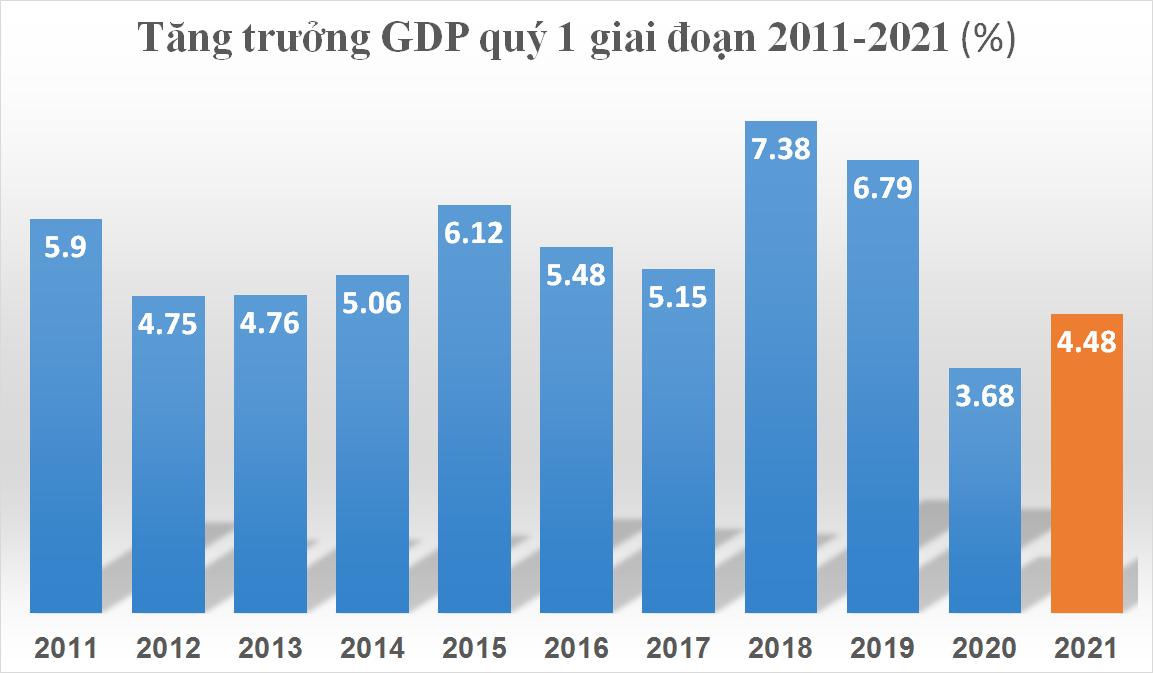 GDP quý 1/2021 tăng 4,48%