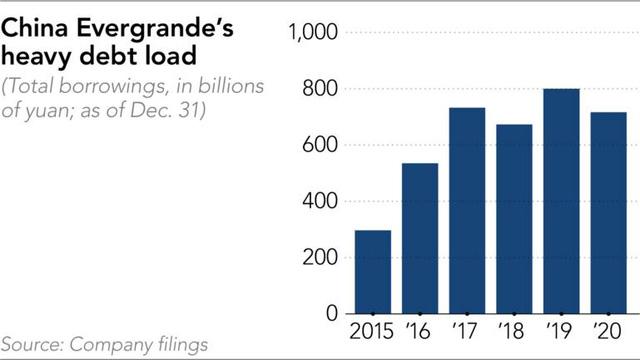 Evergrande: Gã khổng lồ trong ngành bất động sản Trung Quốc và quả bom nợ 130 tỷ USD - Ảnh 3.