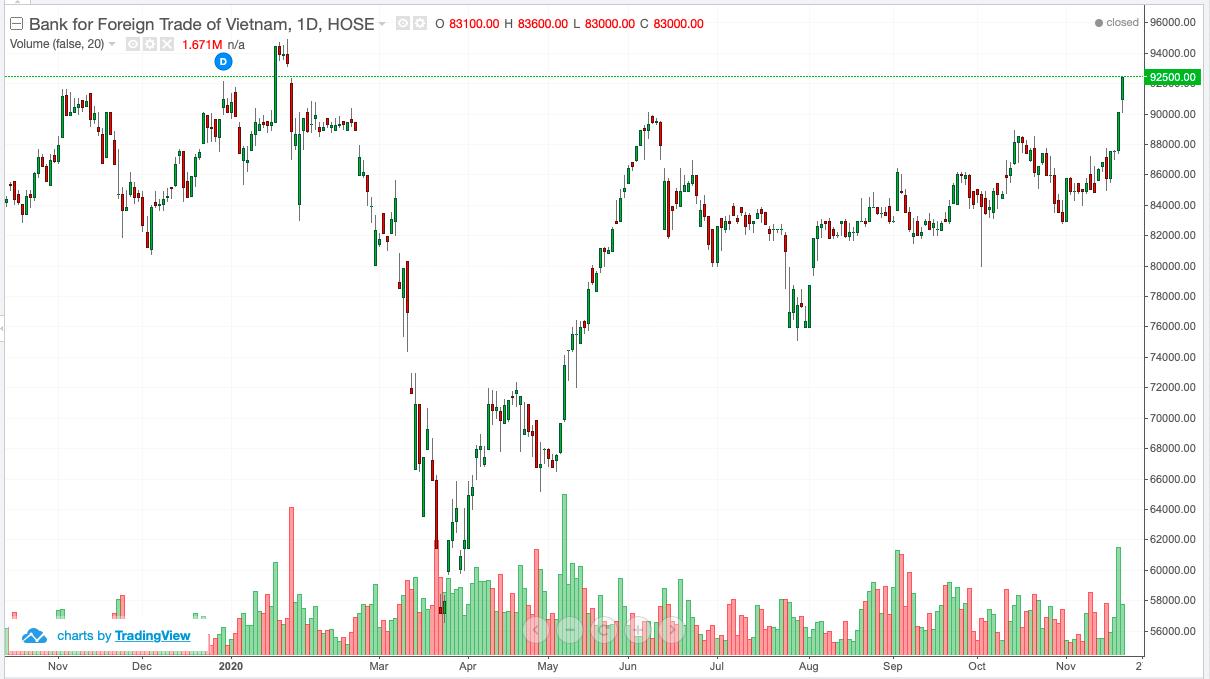Giá cổ phiếu Vietcombank đã bớt ràng buộc