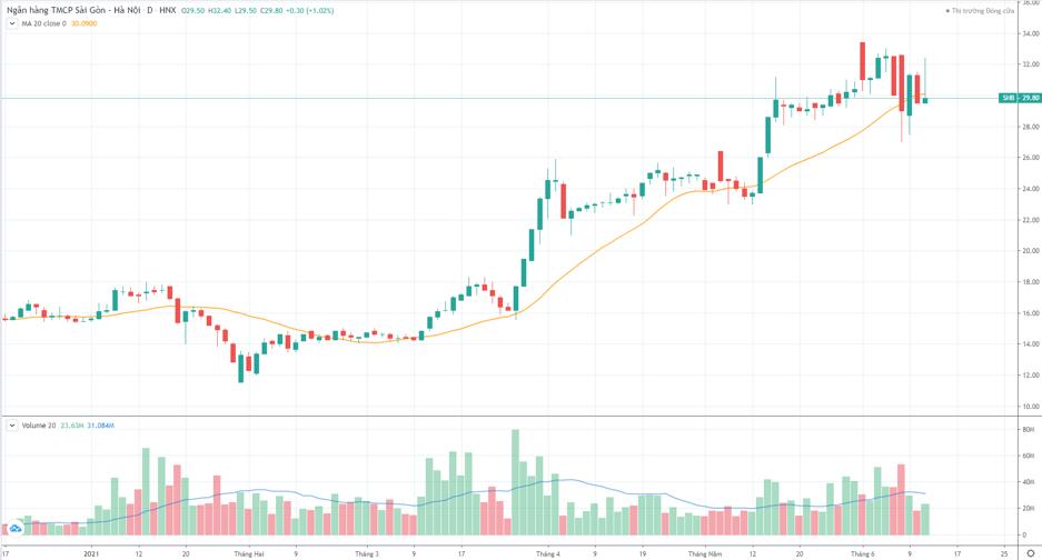 Cổ phiếu SHB đang ở thời điểm quan trọng