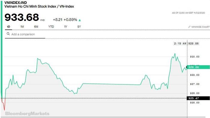 """Chứng khoán 2/11: Thị trường """"nhẹ tàu"""" sau nhịp chỉnh, VN-Index tăng gần 8 điểm"""
