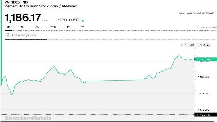 Chứng khoán 1/3: VN-Index tăng gần 18 điểm, đóng cửa cao nhất phiên