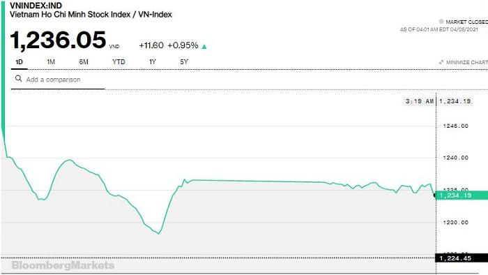 """Chứng khoán 5/4: SHB """"trở mặt"""" giảm sàn sau chuỗi tăng sốc, VN-Index tăng 12 điểm với đóng góp lớn từ Ngân hàng"""