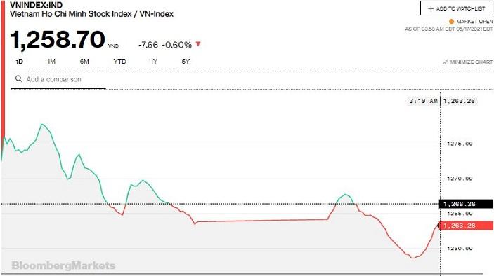 Chứng khoán 17/5: Khối ngoại bán ròng gần 1.300 tỷ đồng, VN-Index giảm gần 8 điểm