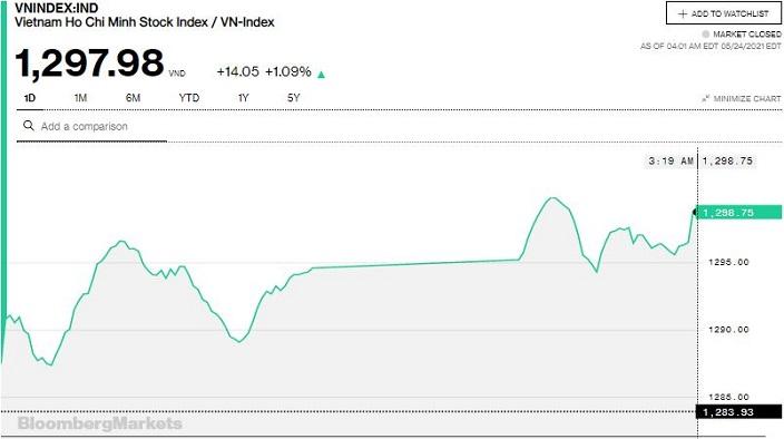 Chứng khoán 24/5: VN-Index áp sát ngưỡng 1.300 điểm, HNX-Index lần đầu vượt 300 điểm