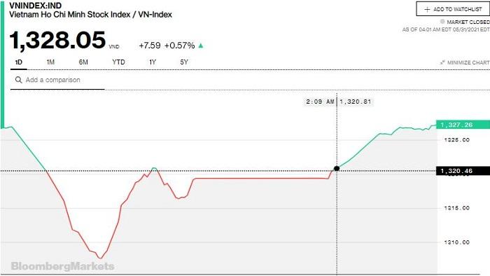 Chứng khoán 31/5: 32.000 tỷ đồng đổ vào thị trường chứng khoán, cả 3 sàn đồng loạt tăng điểm