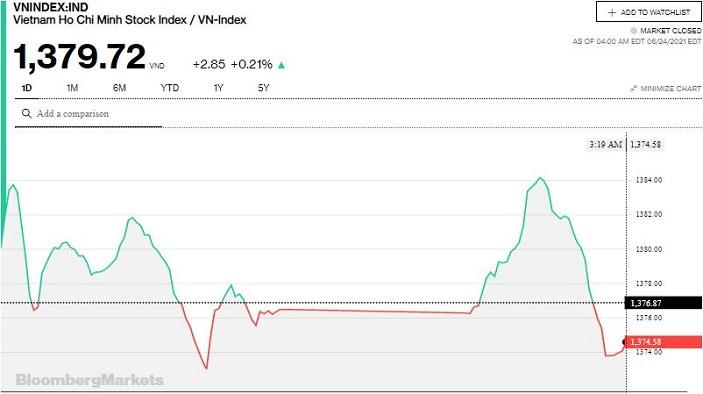 Chứng khoán 24/6: Thanh khoản xuống mức thấp nhất kể từ cuối tháng 4, VN-Index áp sát 1.380 điểm