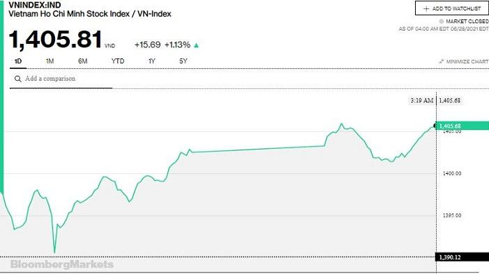 Chứng khoán 28/6: VHM đóng cửa cao nhất lịch sử, VN-Index vững vàng mức 1.400 điểm