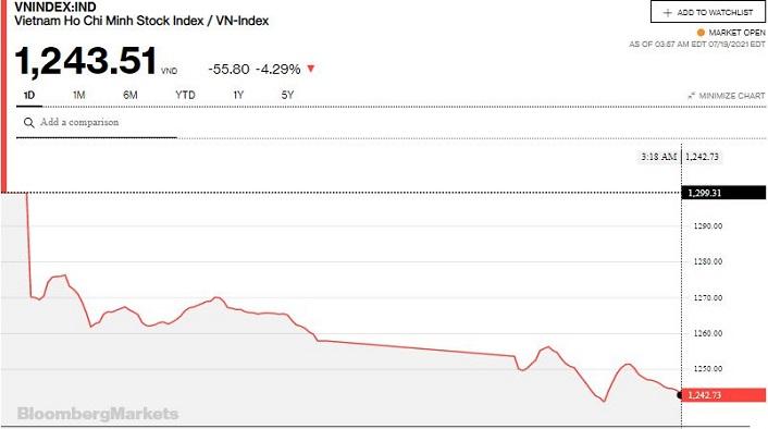 Chứng khoán 19/7: Nhiều cổ phiếu nằm sàn, VN-Index giảm gần 56 điểm