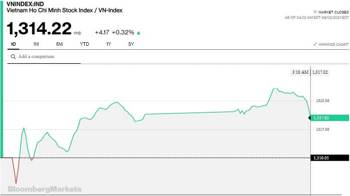 Chứng khoán 2/8: Áp lực bán gia tăng mạnh vào cuối phiên, VN-Index thu hẹp đà tăng