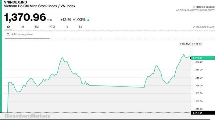 Chứng khoán 16/8: Gần 36.000 tỷ đồng đổ vào thị trường, VN-Index tăng gần 14 điểm