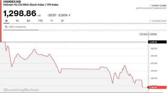 Chứng khoán 23/8: Mất hơn 75 điểm sau 2 phiên, VN-Index thủng mốc 1.300 điểm