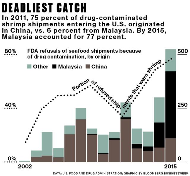 Năm 2011, 75% số tôm chứa các chất cấm được nhập khẩu từ Trung Quốc vào Mỹ, chỉ 6% là từ Malaysia. Tuy nhiên năm 2015, có 77% số tôm chứa chất cấm nhập vào Mỹ là từ Malaysia.