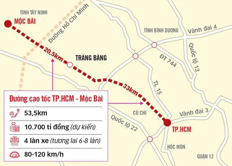 Dự án cao tốc TP.HCM - Mộc Bài: TP.HCM đề xuất Chính phủ hỗ trợ 100% ngân sách giải phóng mặt bằng
