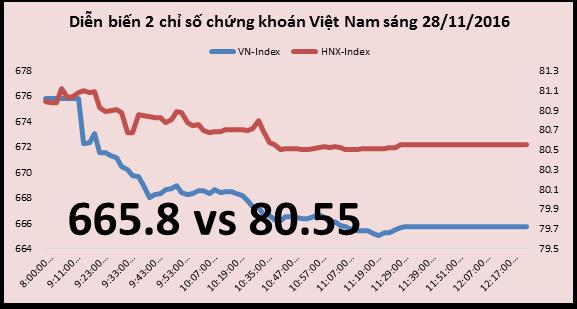 Chứng khoán sáng 28/11: Thị trường giảm sâu trong lần đầu kỉ niệm ngày Chứng khoán Việt Nam