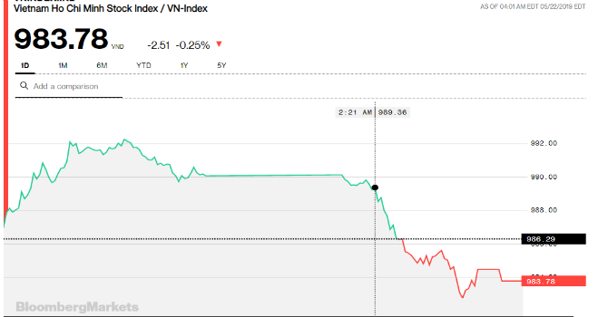 Chứng khoán chiều 22/5: Thất bại với ngưỡng 990, thị trường trở nên kém hào hứng