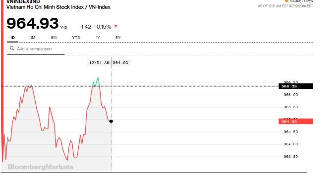 Chứng khoán sáng 9/7: HOSE có phần ngột ngạt, nhà đầu tư dễ thở hơn tại HNX