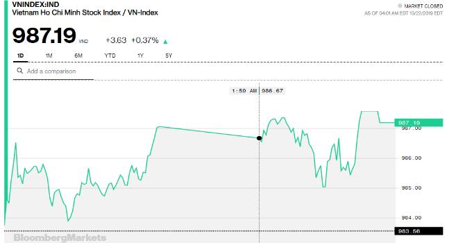 Chứng khoán 22/10: Bớt nỗi lo từ ngân hàng, VN-Index hồi lại từ vùng nhạy cảm