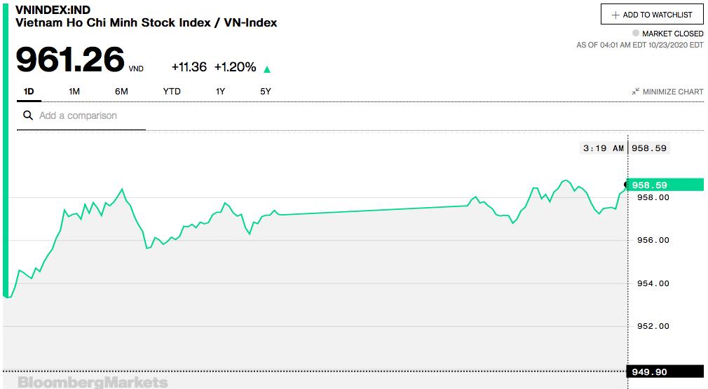 Chứng khoán 23/10: Mặc kệ số đông lừng khừng, nhóm trụ kéo VN-Index qua 960 điểm