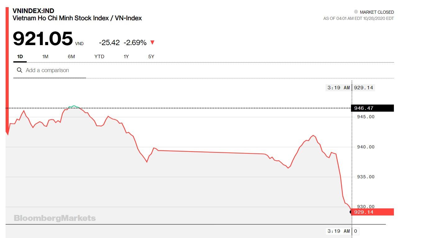 Chứng khoán 28/10: Thị trường lao dốc, VN-Index giảm 25 điểm