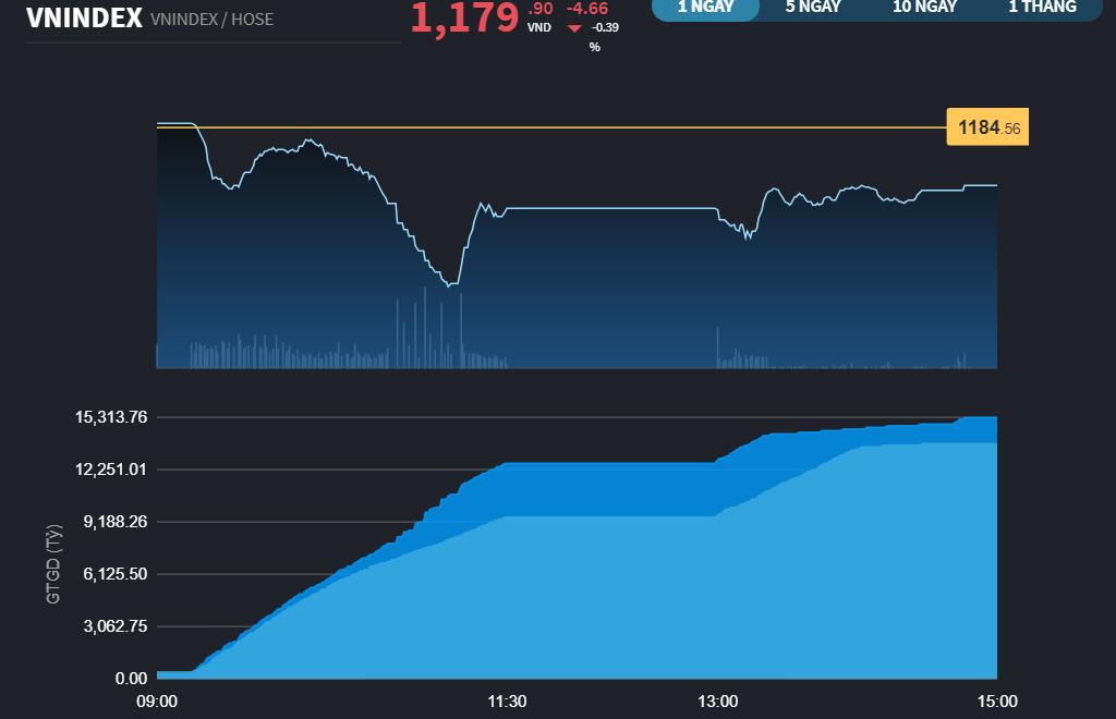 Chứng khoán 16/3: SHB tạo khác biệt với giá trị giao dịch hơn 1.100 tỷ đồng