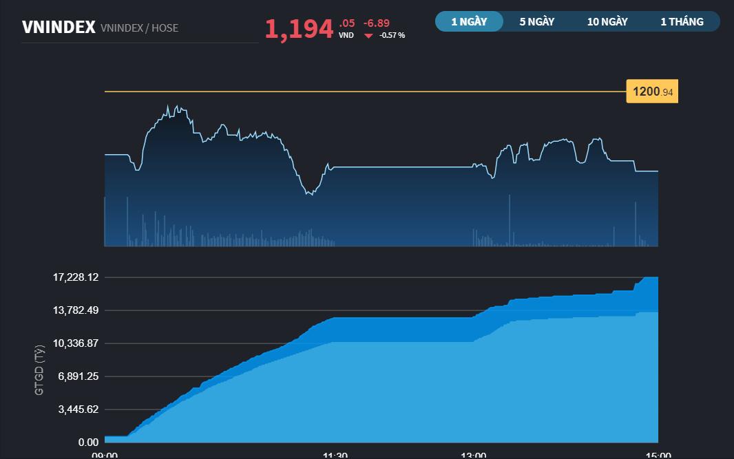 Chứng khoán 19/3: Phiên cơ cấu ETF, khối ngoại bán ròng tới 1.351 tỷ đồng