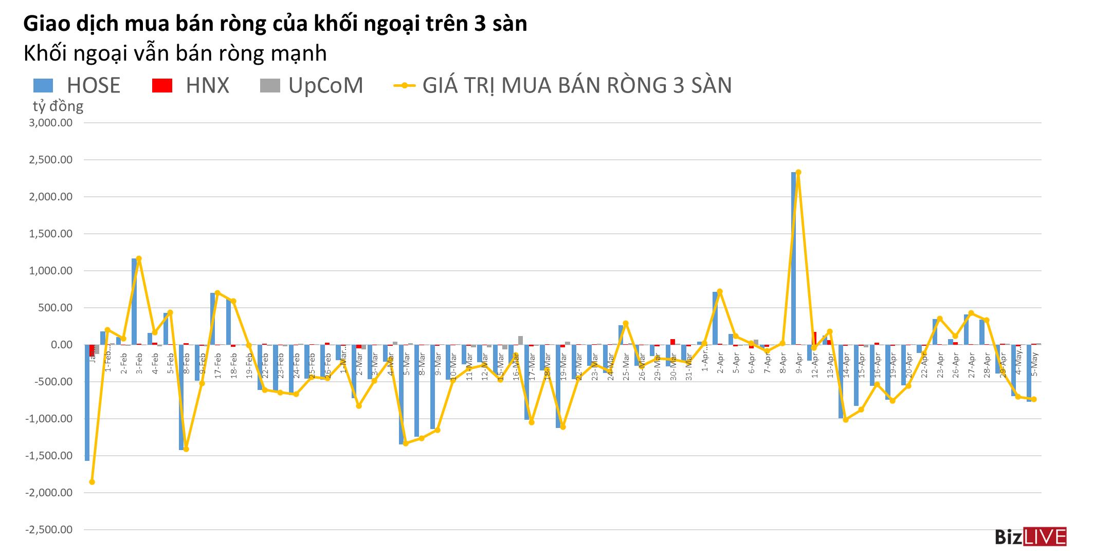 Phiên 5/5: Khối ngoại bán ròng tiếp, VTP vẫn được mua ròng trên UPCoM