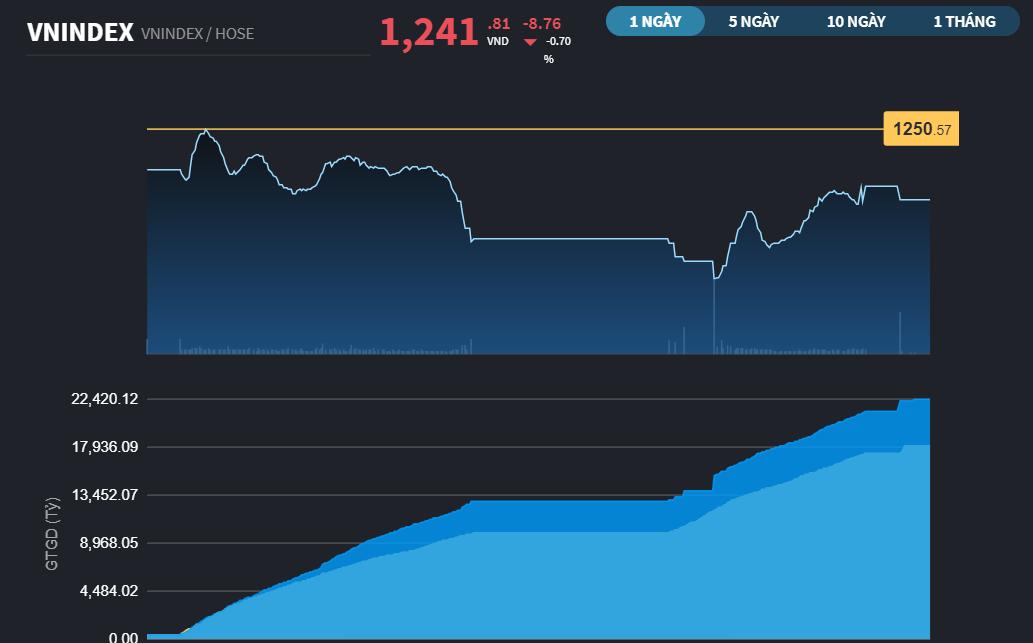 """Chứng khoán 7/5: CTG khẩn trương tham gia """"làm ấm"""" lại nhóm Ngân hàng, VN-Index giảm 7 điểm"""