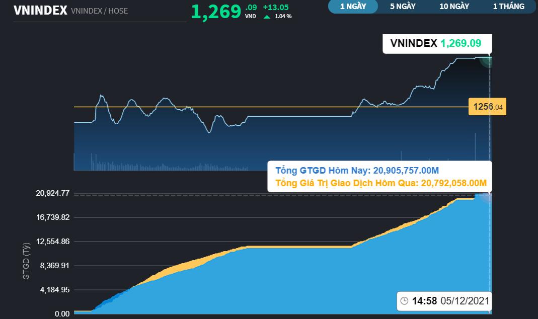 """Chứng khoán 12/5: Ngân hàng kéo VN-Index tăng 13 điểm, Midcap và Penny """"bung lụa"""""""