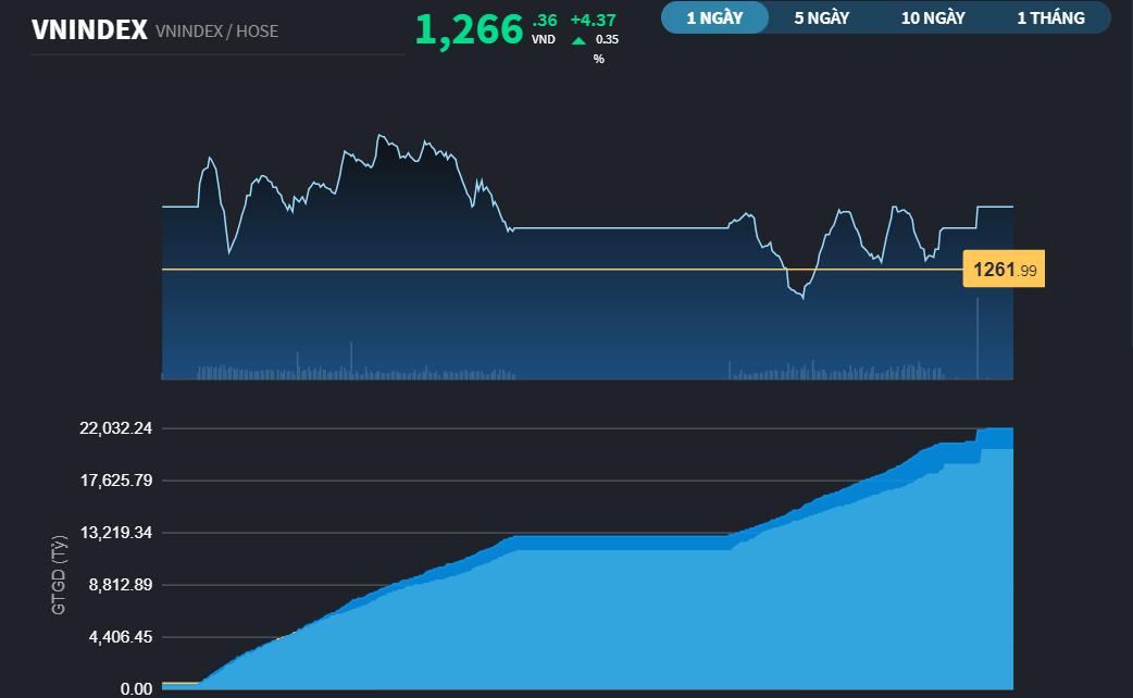 Chứng khoán 14/5: Tăng hơn 4 điểm, VN-Index tạm gác mục tiêu vượt đỉnh