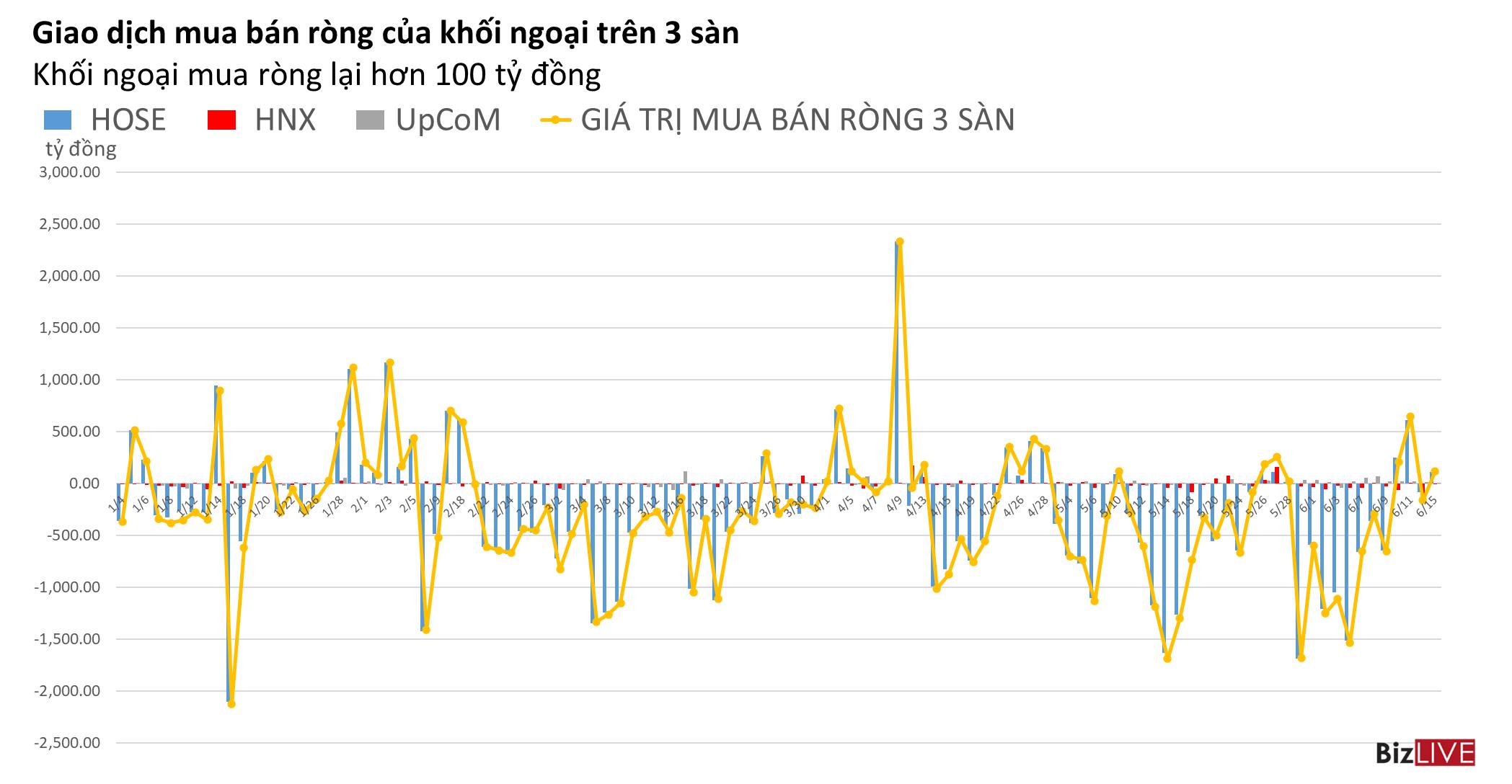 Phiên 15/6: Khối ngoại mua ròng trở lại gần 120 tỷ đồng