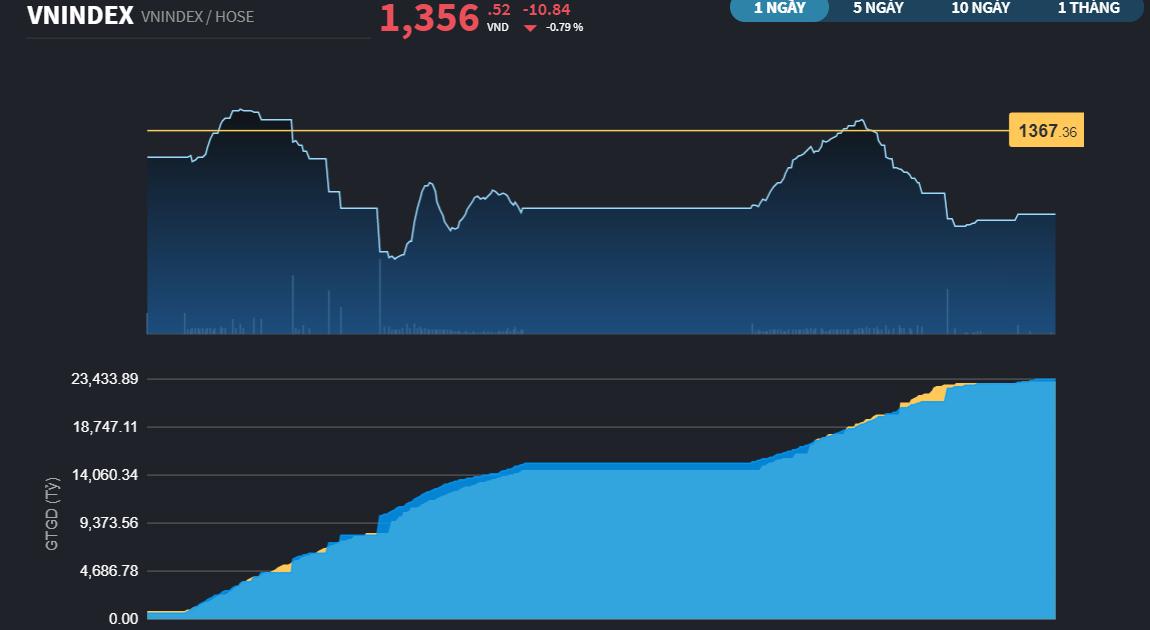Chứng khoán 16/6: Nhóm Ngân hàng phân hóa nhẹ, VN-Index chốt phiên giảm về 1.356 điểm