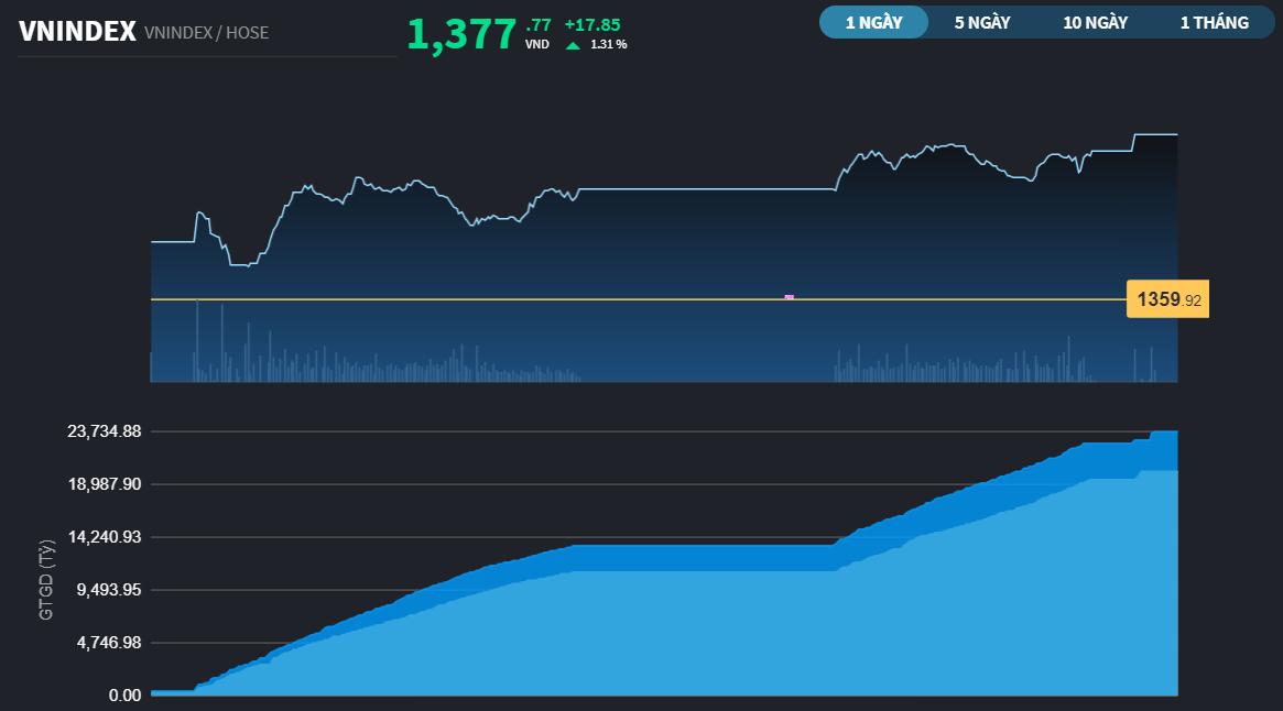 Chứng khoán 18/6: Phiên cơ cấu ETFs kéo các trụ tăng mạnh, VN-Index đóng cửa tại mức kỷ lục mới