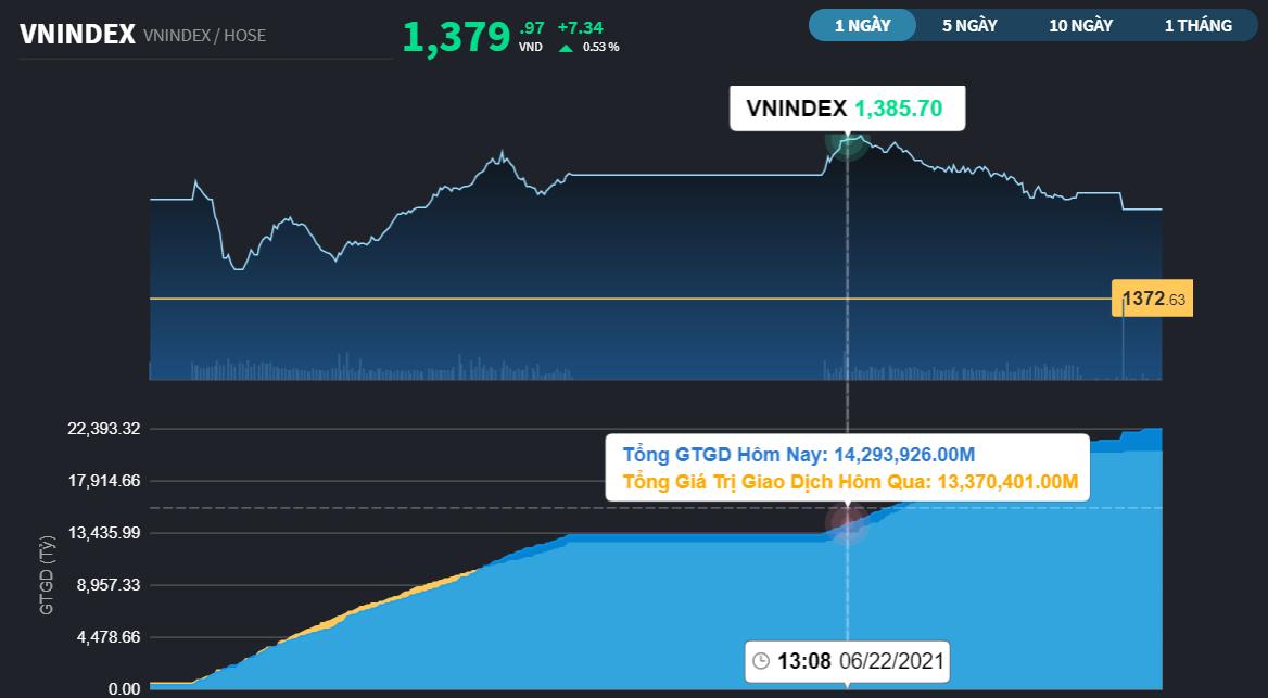 Chứng khoán 22/6: VN-Index chốt phiên ngay sát 1.380 điểm