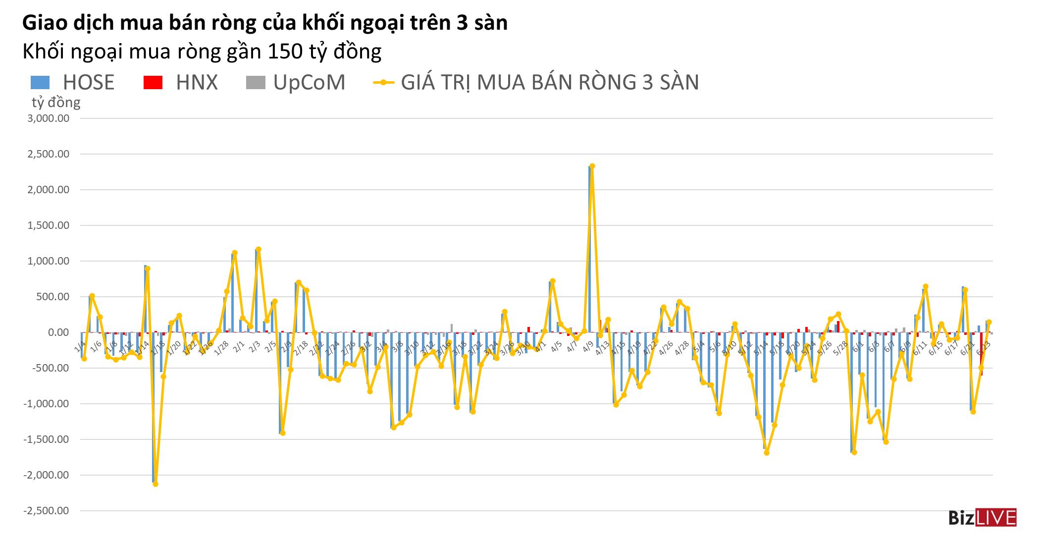 Phiên 23/6: Mua ròng gần 150 tỷ đồng, khối ngoại vẫn làm xáo trộn thị trường
