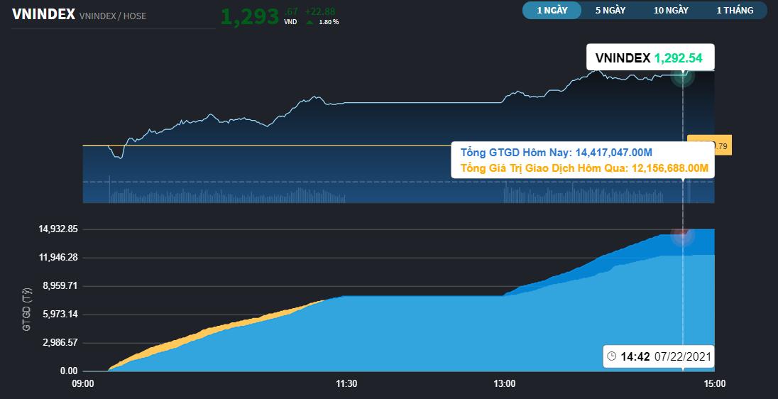 Chứng khoán 22/7: Ngân hàng chỉ làm nền, VN-Index đóng cửa vượt 1.290 điểm