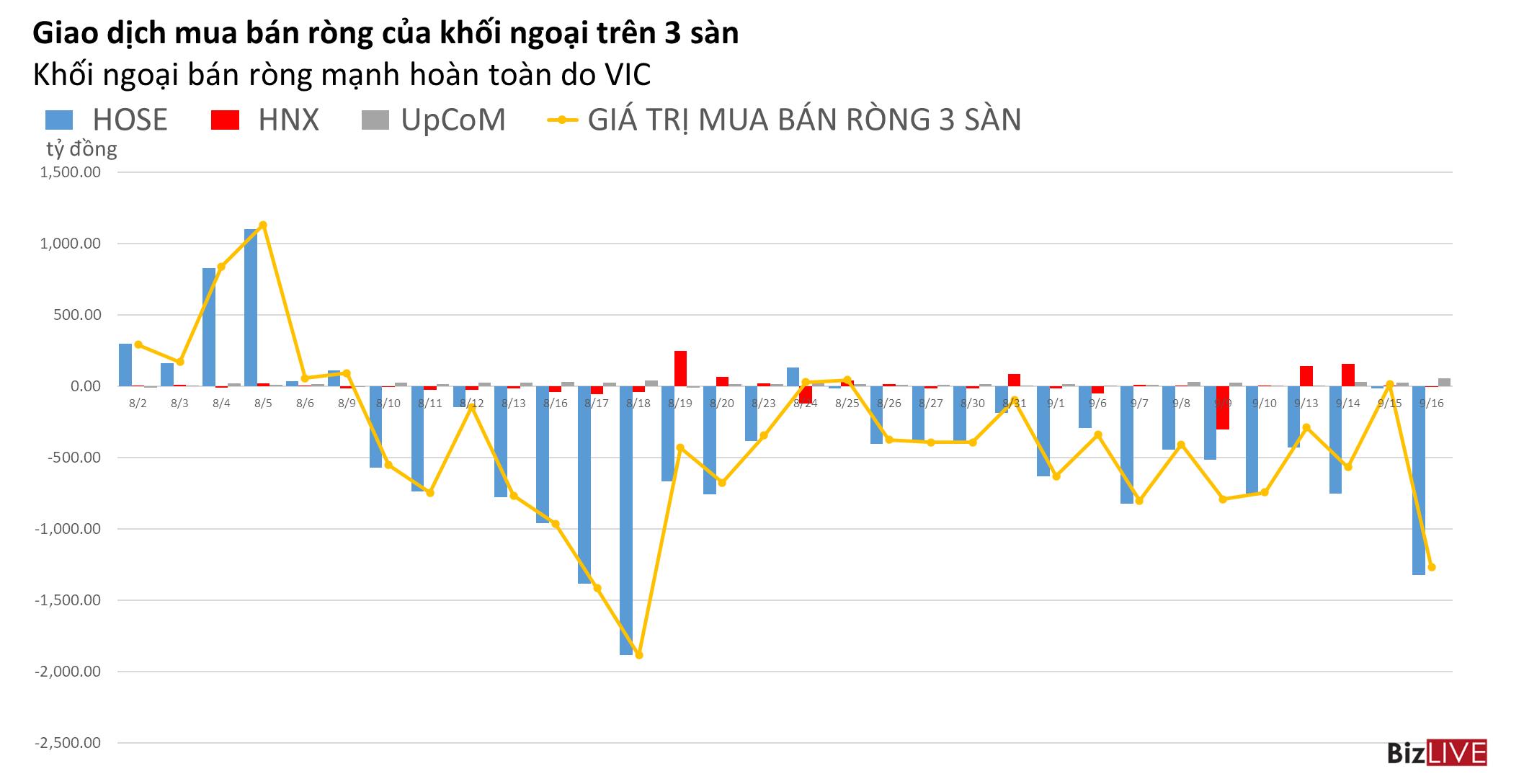 Phiên 16/9: VHM thu hẹp rõ rệt giá trị bán ròng, VIC lại bị xả ra hơn 1.000 tỷ đồng