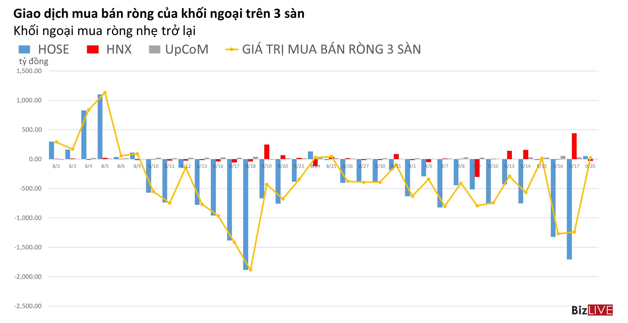 Phiên 20/9: Khối ngoại trở lại mua ròng trên 3 sàn, VIC bị bán về sát mức thấp nhất năm 2021