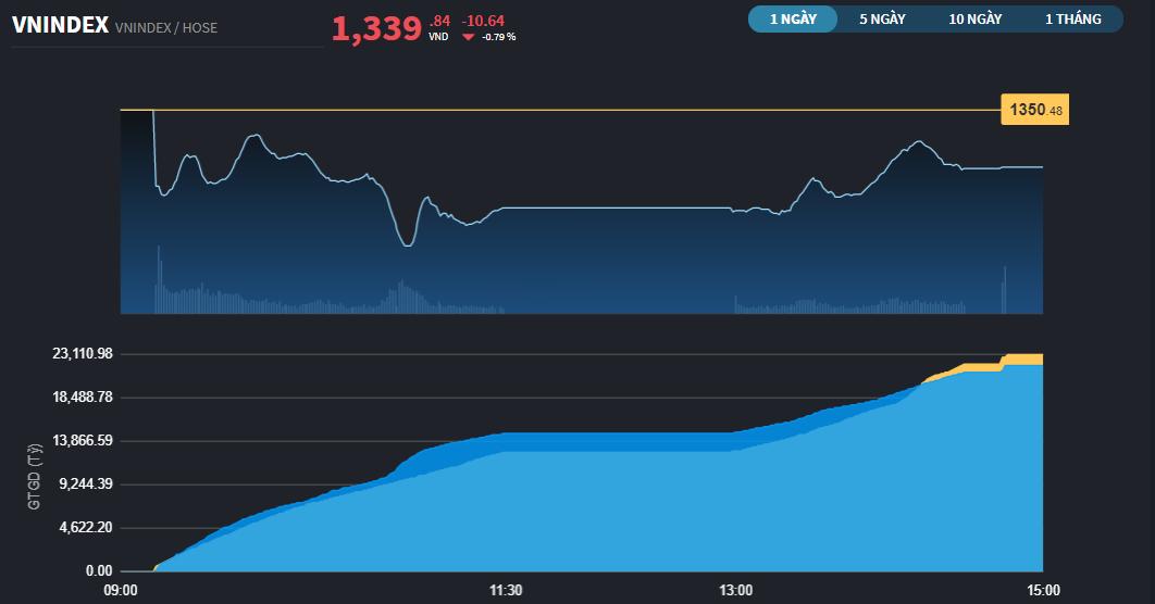 Chứng khoán 21/9: Nhiều chỉ số chứng khoán châu Á đảo chiều tăng, VN-Index kịp hồi lên gần 1.340 điểm