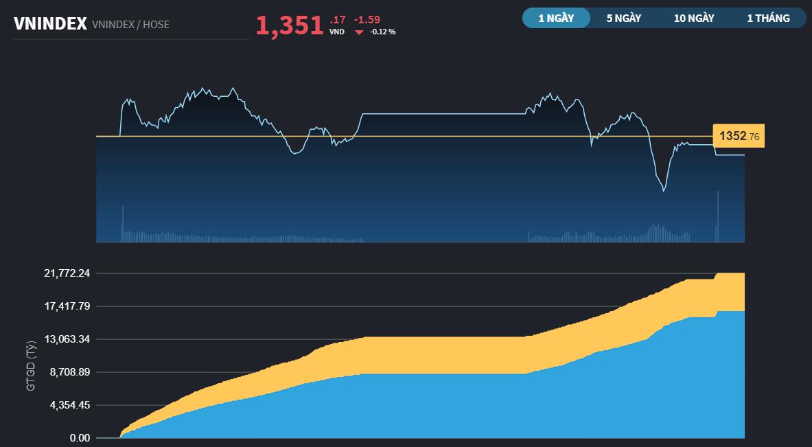 Chứng khoán 24/9: Ngân hàng căng mình giữ trận, VN-Index có 8 tuần lình xình